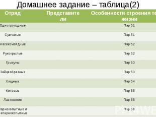 Домашнее задание – таблица(2)