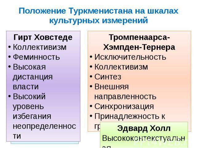 Положение Туркменистана на шкалах культурных измерений