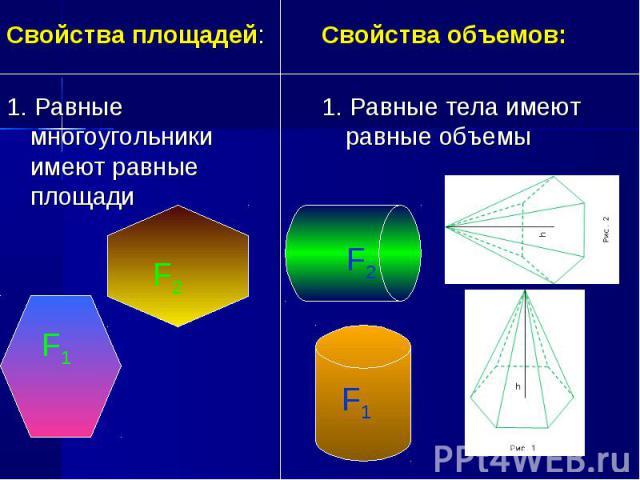 Свойства площадей: Свойства площадей: 1. Равные многоугольники имеют равные площади