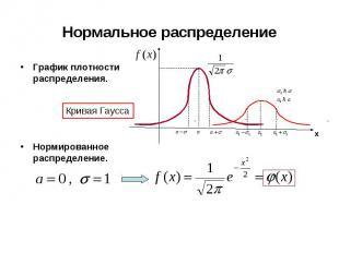 График плотности распределения. График плотности распределения. Нормированное ра