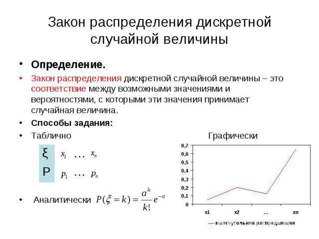 Определение. Определение. Закон распределения дискретной случайной величины – это соответствие между возможными значениями и вероятностями, с которыми эти значения принимает случайная величина. Способы задания: Таблично Графически Аналитически