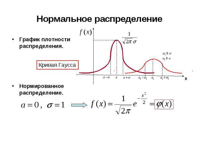 График плотности распределения. График плотности распределения. Нормированное распределение.