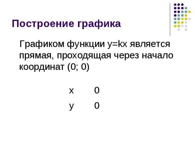 Графиком функции y=kx является прямая, проходящая через начало координат (0; 0) Графиком функции y=kx является прямая, проходящая через начало координат (0; 0)