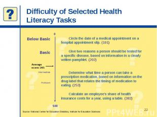 Difficulty of Selected Health Literacy Tasks