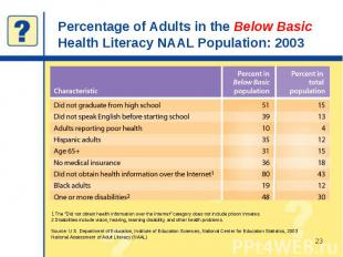 Percentage of Adults in the Below Basic Health Literacy NAAL Population: 2003