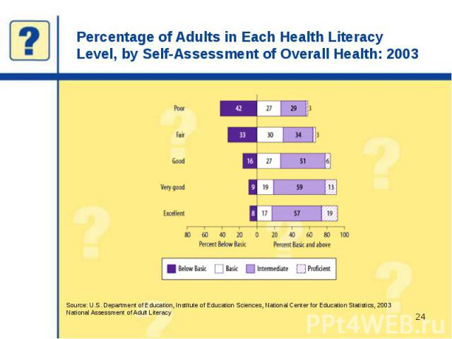 Percentage of Adults in Each Health Literacy Level, by Self-Assessment of Overall Health: 2003