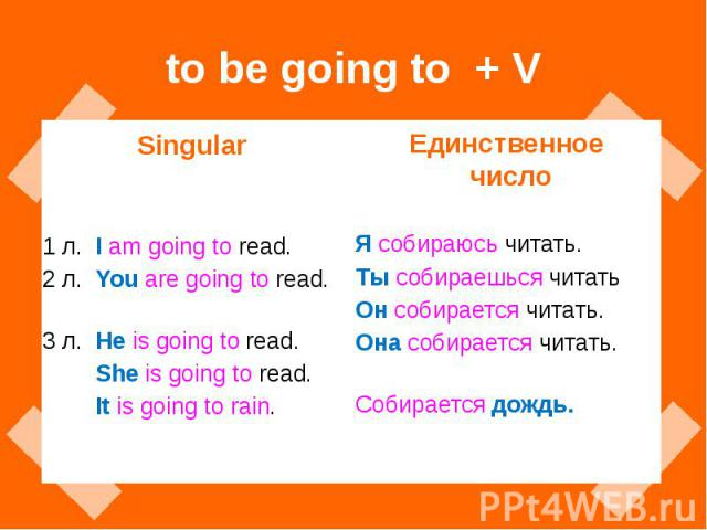 to be going to + V Singular 1 л. I am going to read. 2 л. You are going to read. 3 л. He is going to read. She is going to read. It is going to rain.