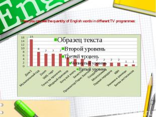 There you can see the quantity of English words in different TV programmes: