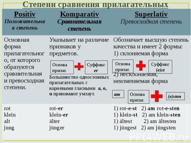 сравнения прилагательных таблица языке степени три немецком в