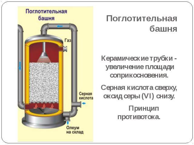 Поглотительная башня Керамические трубки - увеличение площади соприкосновения. Серная кислота сверху, оксид серы (VI) снизу. Принцип противотока.