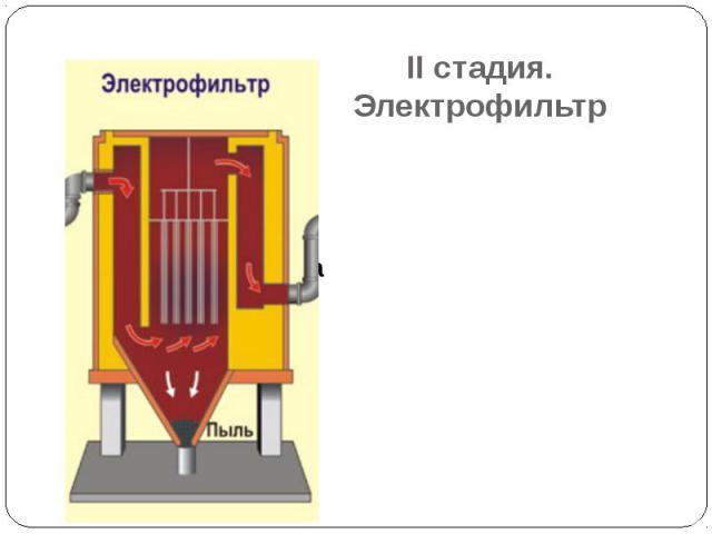 II стадия. Электрофильтр Очистка от мелкой пыли Сетка заряжена положительно Проволока отрицательно