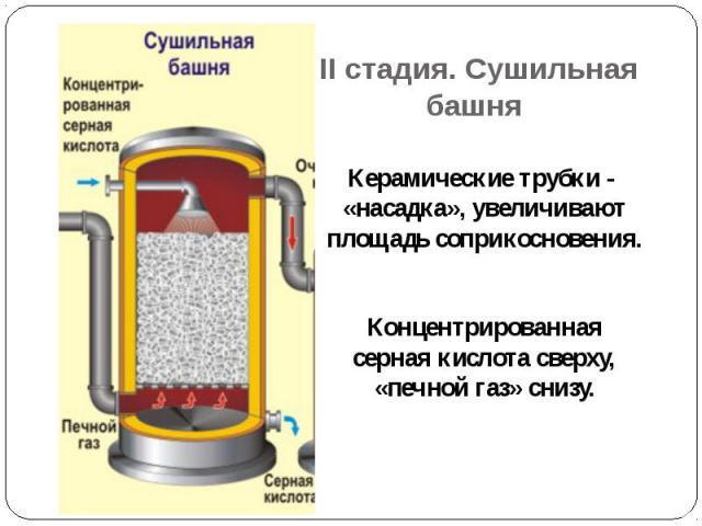 II стадия. Сушильная башня Керамические трубки - «насадка», увеличивают площадь соприкосновения. Концентрированная серная кислота сверху, «печной газ» снизу.