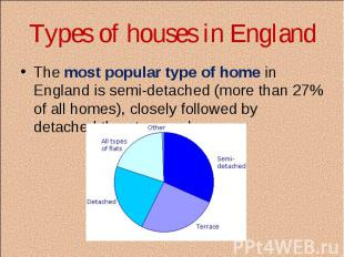 The most popular type of home in England is semi-detached (more than 27% of all