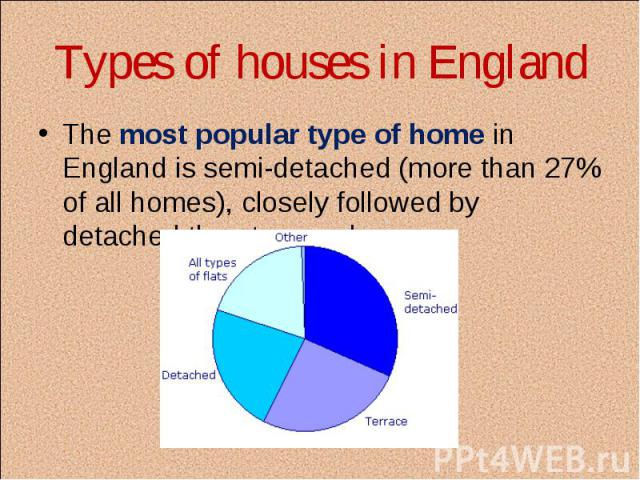 The most popular type of home in England is semi-detached (more than 27% of all homes), closely followed by detached then terraced The most popular type of home in England is semi-detached (more than 27% of all homes), closely followed by detached t…