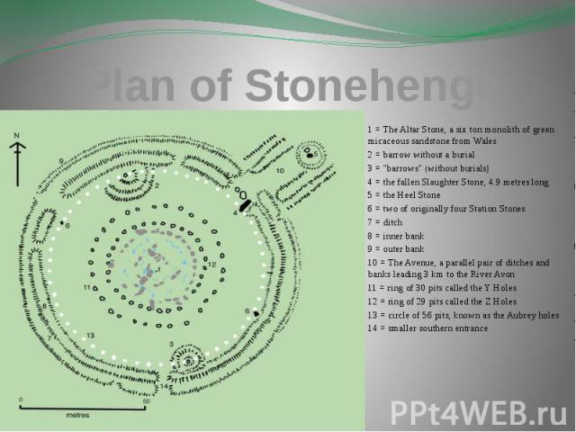 "Plan of Stonehenge 1 = The Altar Stone, a six ton monolith of green micaceous sandstone from Wales 2 = barrow without a burial 3 = ""barrows"" (without burials) 4 = the fallen Slaughter Stone, 4.9 metres long 5 = the Heel Stone 6 = two of or…"