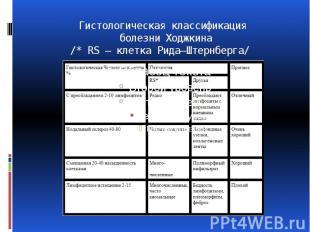 Гистологическая классификация болезни Ходжкина /* RS — клетка Рида—Штернберга/