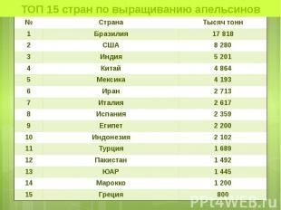 ТОП 15 стран по выращиванию апельсинов