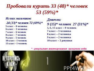 Из них мальчиков: Из них мальчиков: 24 (33)* человек 72 (69%)* 5 класс – 0 челов
