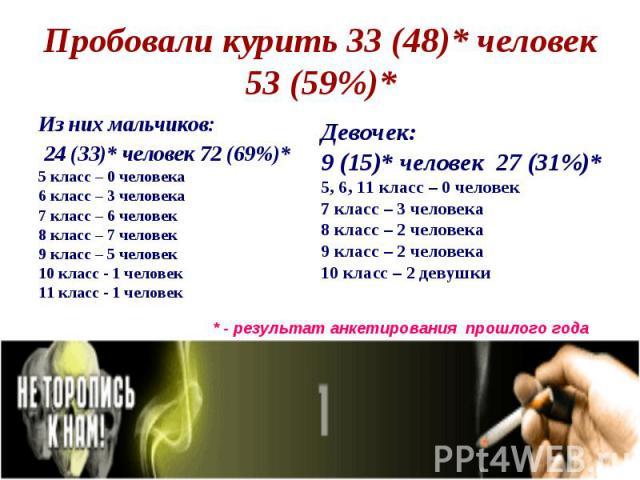 Из них мальчиков: Из них мальчиков: 24 (33)* человек 72 (69%)* 5 класс – 0 человека 6 класс – 3 человека 7 класс – 6 человек 8 класс – 7 человек 9 класс – 5 человек 10 класс - 1 человек 11 класс - 1 человек