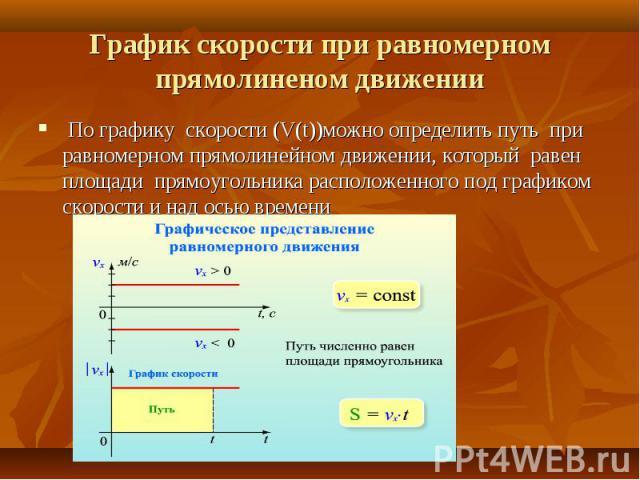 По графику скорости (V(t))можно определить путь при равномерном прямолинейном движении, который равен площади прямоугольника расположенного под графиком скорости и над осью времени По графику скорости (V(t))можно определить путь при равномерном прям…