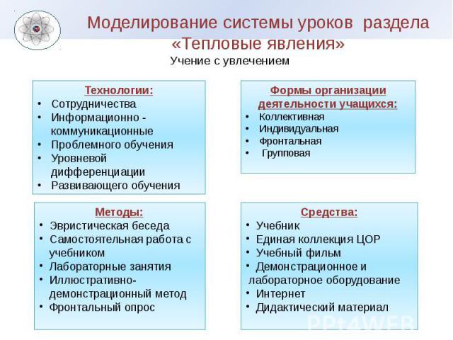 Моделирование системы уроков раздела «Тепловые явления» Учение с увлечением