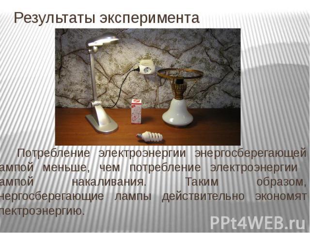 Результаты эксперимента Потребление электроэнергии энергосберегающей лампой меньше, чем потребление электроэнергии лампой накаливания. Таким образом, энергосберегающие лампы действительно экономят электроэнергию.
