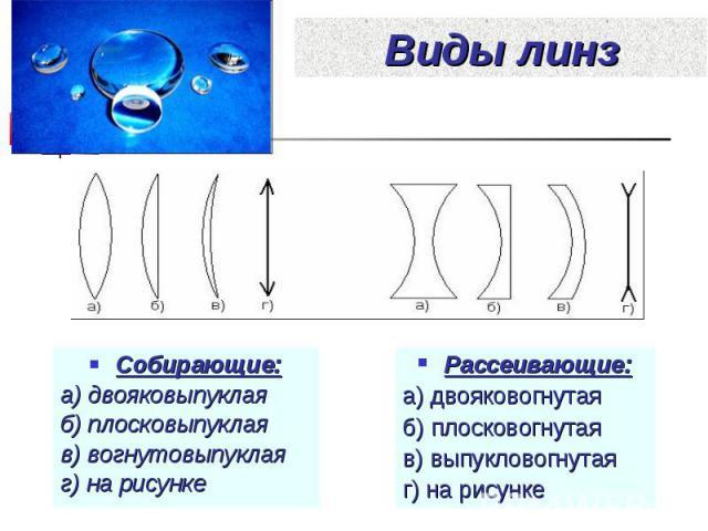 Рассеивающие: Рассеивающие: а) двояковогнутая б) плосковогнутая в) выпукловогнутая г) на рисунке