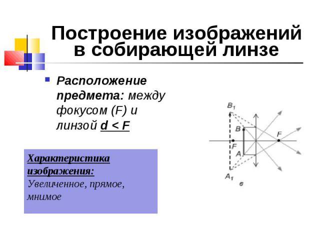 Расположение предмета: между фокусом (F) и линзой d < F Расположение предмета: между фокусом (F) и линзой d < F