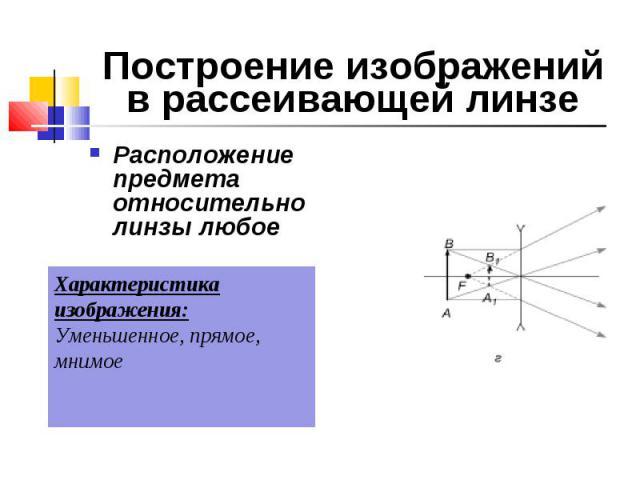 Расположение предмета относительно линзы любое Расположение предмета относительно линзы любое