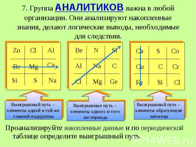 Проанализируйте накопленные данные и по периодической таблице определите выигрышный путь. Проанализируйте накопленные данные и по периодической таблице определите выигрышный путь.