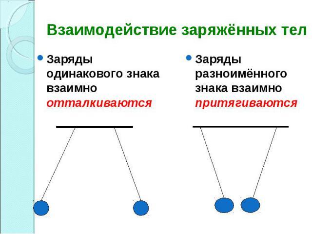 Заряды одинакового знака взаимно отталкиваются Заряды одинакового знака взаимно отталкиваются
