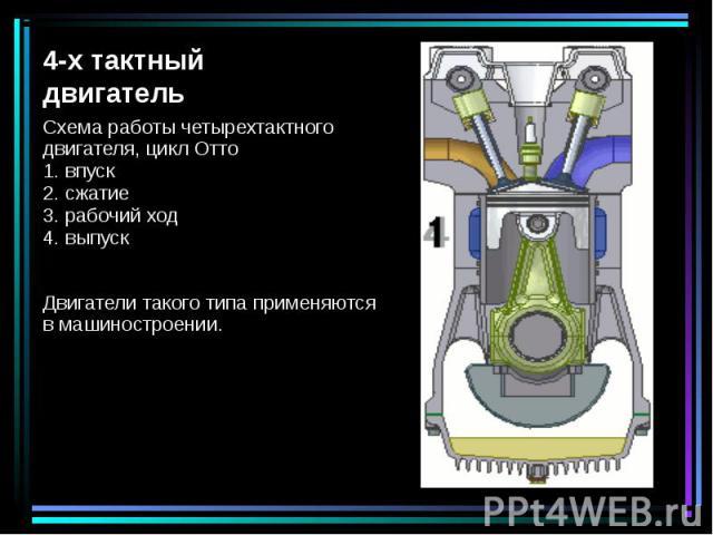 Схема работы четырехтактного двигателя, цикл Отто 1. впуск 2. сжатие 3. рабочий ход 4. выпуск Схема работы четырехтактного двигателя, цикл Отто 1. впуск 2. сжатие 3. рабочий ход 4. выпуск Двигатели такого типа применяются в машиностроении.