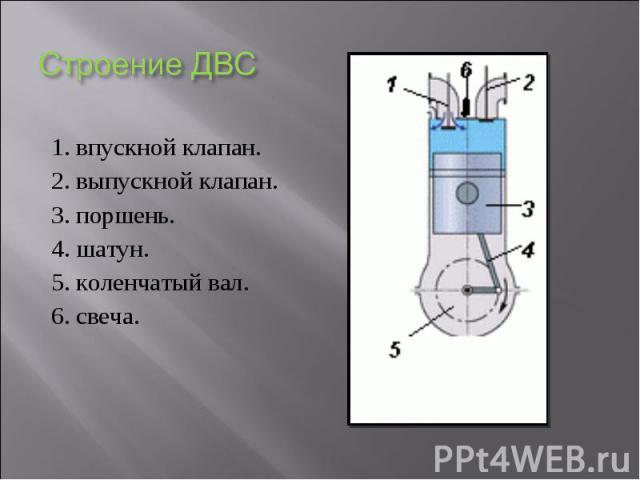 1. впускной клапан. 1. впускной клапан. 2. выпускной клапан. 3. поршень. 4. шатун. 5. коленчатый вал. 6. свеча.