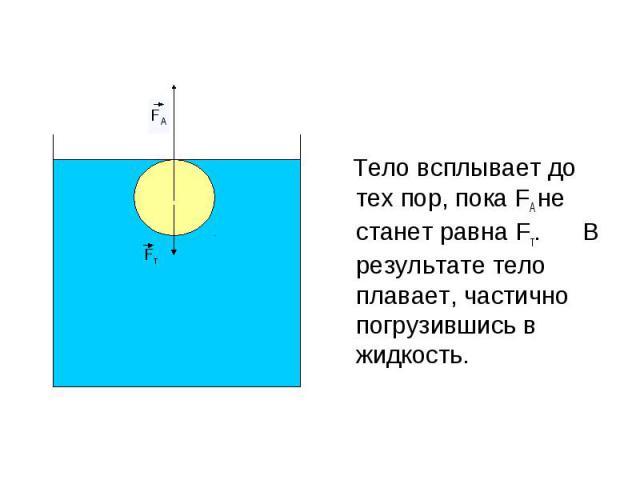 Тело всплывает до тех пор, пока FA не станет равна Fт. В результате тело плавает, частично погрузившись в жидкость.