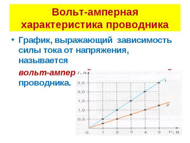График, выражающий зависимость силы тока от напряжения, называется График, выражающий зависимость силы тока от напряжения, называется вольт-амперной характеристикой проводника.