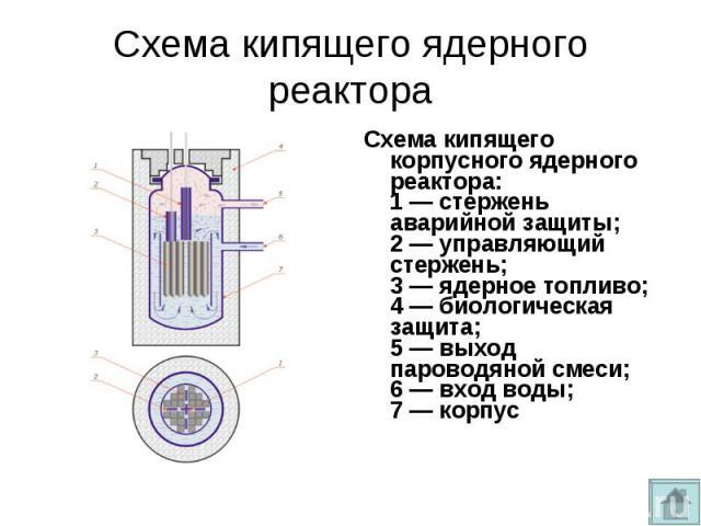 Схема кипящего корпусного ядерного реактора: 1— стержень аварийной защиты; 2— управляющий стержень; 3— ядерное топливо; 4— биологическая защита; 5— выход пароводяной смеси; 6— вход воды; 7— корпус Схема кипя…