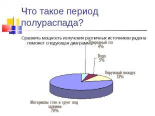 Сравнить мощность излучения различных источников радона поможет следующая диагра