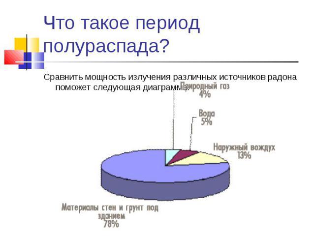 Сравнить мощность излучения различных источников радона поможет следующая диаграмма. Сравнить мощность излучения различных источников радона поможет следующая диаграмма.
