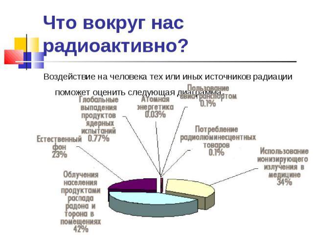 Воздействие на человека тех или иных источников радиации поможет оценить следующая диаграмма. Воздействие на человека тех или иных источников радиации поможет оценить следующая диаграмма.