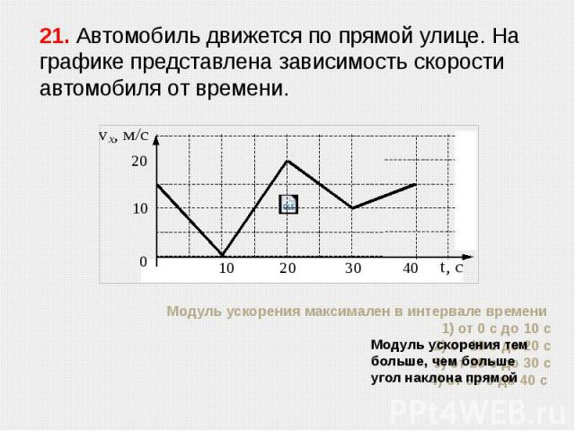Модуль ускорения максимален в интервале времени 1) от 0 с до 10 с 2) от 10 с до 20 с 3) от 20 с до 30 с 4) от 30 с до 40 с