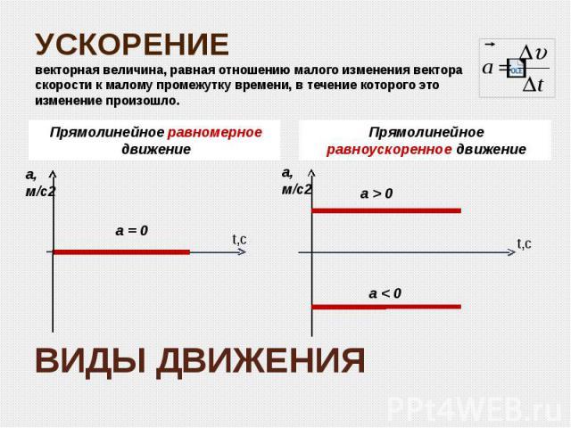 ВИДЫ ДВИЖЕНИЯ Прямолинейное равномерное движение