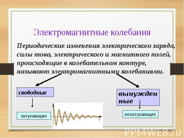 Периодические изменения электрического заряда, силы тока, электрического и магнитного полей, происходящие в колебательном контуре, называют электромагнитными колебаниями. Периодические изменения электрического заряда, силы тока, электрического и маг…