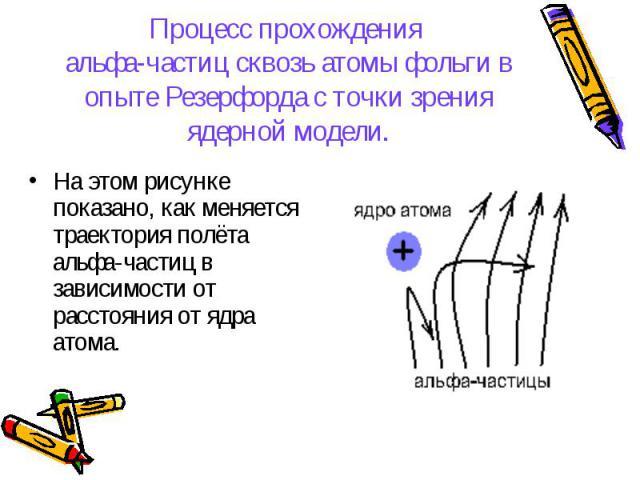 На этом рисунке показано, как меняется траектория полёта альфа-частиц в зависимости от расстояния от ядра атома. На этом рисунке показано, как меняется траектория полёта альфа-частиц в зависимости от расстояния от ядра атома.