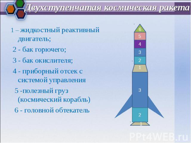 1 – жидкостный реактивный двигатель; 1 – жидкостный реактивный двигатель; 2 - бак горючего; 3 - бак окислителя; 4 - приборный отсек с системой управления 5 -полезный груз (космический корабль) 6 - головной обтекатель