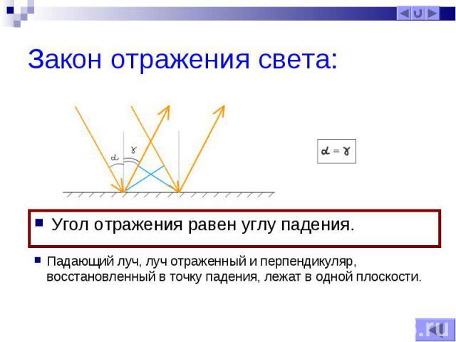 Угол отражения равен углу падения. Угол отражения равен углу падения.