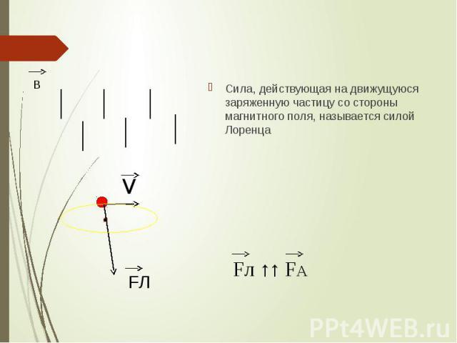 Сила, действующая на движущуюся заряженную частицу со стороны магнитного поля, называется силой Лоренца Сила, действующая на движущуюся заряженную частицу со стороны магнитного поля, называется силой Лоренца