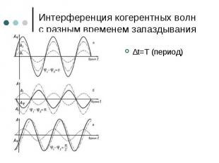 ∆t=T (период) ∆t=T (период)
