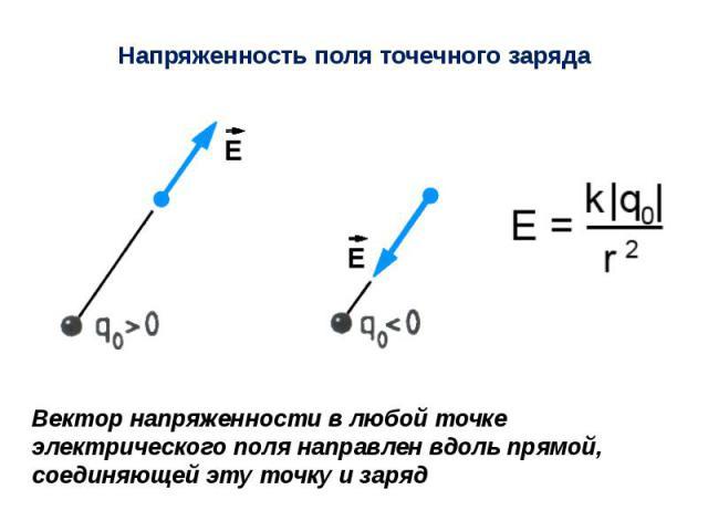 Напряженность поля точечного заряда