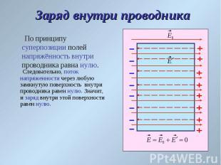 По принципу суперпозиции полей напряжённость внутри проводника равна нулю. По пр