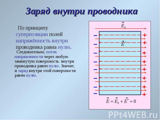 По принципу суперпозиции полей напряжённость внутри проводника равна нулю. По принципу суперпозиции полей напряжённость внутри проводника равна нулю.